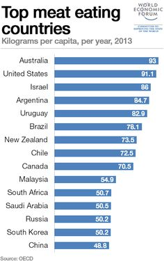 Australians eat the most meat of all the OECD countries | Business Insider