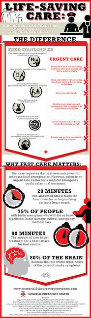 Life Saving Care STAT Why Urgent Care Centers Are No Substitute for Emergency Rooms by InfographixMIX, via Flickr