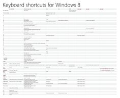 Shortcuts para Windows 8 Never knew all of these shortcuts existed.  They're on Pinterest for every type of computer, program, social media, etc.  Love them!