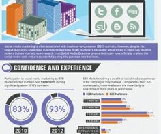 How Marketers Are Scoring Big with Social Media [Infographic] - Marketing Email Marketing, Internet Marketing, Social Media Marketing, Digital Marketing, Communication, Public Relations, Blogging, Big, Filter