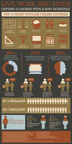 I like this infographic because of the simple images and easily readable text.