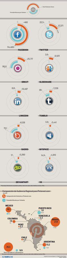 Crecimiento de redes sociales en Latinoamérica.