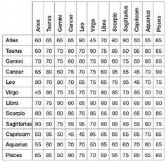 zodiac compatibility chart