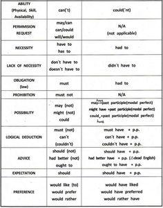 Resultado de imagen para modal verbs list