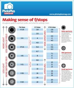 Aperture infographic: Get to know your f-stops