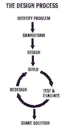 Design proces