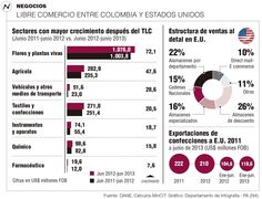 Libre Comercio Entre Colombia y Estados Unidos #Compormayor