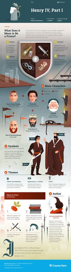 This 'Henry IV, Part 1' infographic from Course Hero is as awesome as it is helpful. Check it out!