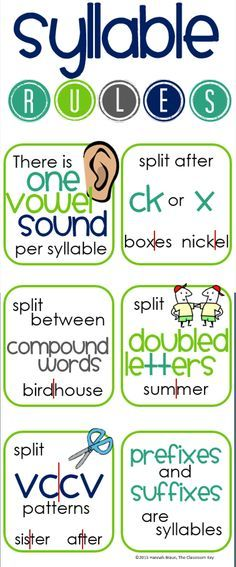 FREE kid friendly syllable rules poster