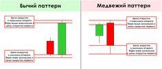 patternyi price action tablitsa Bar Chart, Action, Group Action, Bar Graphs