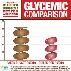 glycemic index comparison: baked russet potato vs. Russet Potatoes, Healthy Potatoes, Good Healthy Recipes, Recipies, Healthy Living, Nutrition, Rezepte