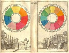 An Early Eighteenth-century Color Wheel