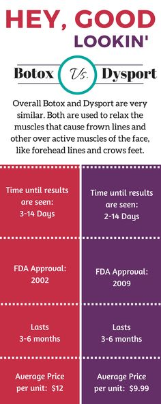 Botox and Dysport have been in direct competiton since Dysport was FDA approved in 2009. Here is a handy chart to help you with your choice. Dysport contains the same active ingredient as Botox. Click the link to read more about Dysport or call us, 760-423-4000.