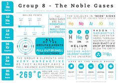 The noble gases are one of the better known groups of elements in the Periodic Table, and whilst some of their applications are obvious, such as the use of helium in balloons, others, such as the use of xenon in medical imaging and as a neuroprotector, or the use of helium as a carrier gas in gas chromatography, are a little more obscure