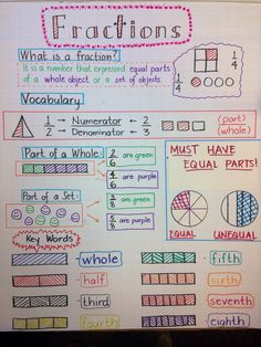 I combined 3 fraction anchor charts together and this is how mine Teaching Fractions, Math Fractions, Teaching Math, Adding Fractions, Introducing Fractions, Introduction To Fractions, Comparing Fractions, Fractions Worksheets, Equivalent Fractions
