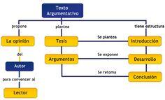 estructura de un texto argumentativo - Buscar con Google