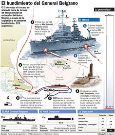 Destruction of ARA General Belgrano during failed Argentinian theft of British territory in 1982 Naval History, Military History, World Conflicts, Falklands War, Military Insignia, History Channel, Military Weapons, Navy Ships, Nose Art