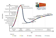 The Second Screen Hype Cycle
