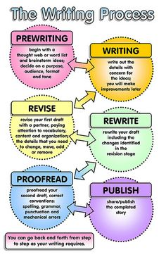 & Great Posters for Teaching Writing ~ Educational Technology and Mobile Learning& The writing process sheet can be presented and blown up for the classroom wall to remind students of the steps they should put their writing through. Creative Writing Tips, Book Writing Tips, English Writing Skills, Pre Writing, Writing Workshop, Writing Resources, Teaching Writing, Writing Help, Writing Services