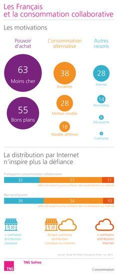 Observatoire de la confiance de La Poste (nov 2013) : Les Français et consommation collaborative http://www.tns-sofres.com/etudes-et-points-de-vue/observatoire-de-la-confiance-de-la-poste-nov-2013-les-francais-et