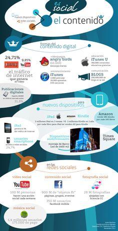 El contenido es el rey, infografía