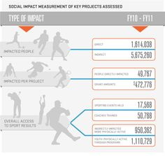 Social Impact measured at NIKE, Inc. - Sustainable Business Report