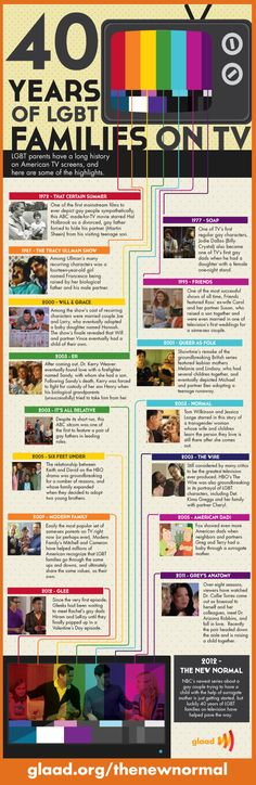 An info graphic displaying families with homosexual parents who have graced the television screen from 1972-2012