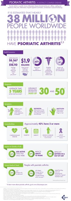Infographic on PsA - Living with Psoriatic Arthritis (PsA) - Online Support Group