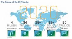 Big Data Accelerates with IoT | @ThingsExpo #IoT #M2M #API #BigData | @BigDataExpo