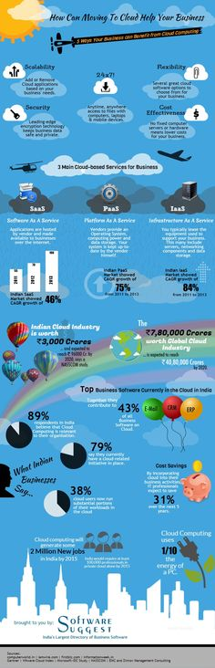 Roadmap To Buy A Software For Your Business [Infographic] | Cyber ...