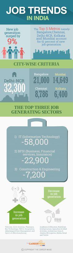 Job Generating Markets [Infographic]