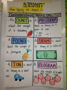 Math Charts, Math Anchor Charts, Math Strategies, Math Resources, Math Worksheets, Math Measurement, Measurement Activities, Math Fractions, Multiplication