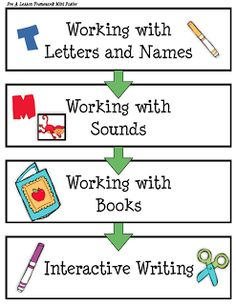 FREEBIES and links for Chapter 3: The Next Step in Guided Reading