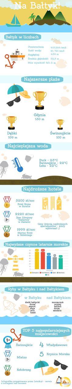 #baltyk #balticsea #infografika #bałtyk #polskiemorze #morze #morzebaltyckie