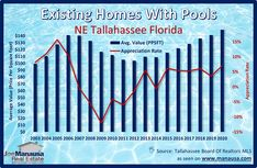 The NE Tallahassee housing market is hot and even hotter for homes with swimming pools. The following graph tracks the appreciation rate for existing homes with pools. The average value of an existing home with a pool has appreciated 7% already in 2020, and this might be your last chance to get one before values explode. The next graph will show you why. #tallahassee #florida #fl #realestate #realtor #listings #homes #home #houses #house #luxury #mansion #driveway #garage #backyard #pool…
