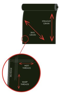 A Basic Explanation of Grain Lines   The Cutting Class. Image 1. Example of straight and bias grains in relation to selvedge. Direction of warp and weft on woven fabric. Click through for the full article.