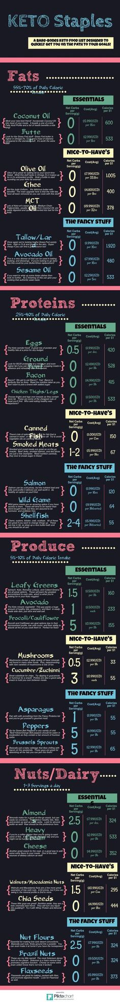Keto Diet Shopping List   Piktochart Infographic Editor