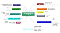 ways to repurpose content