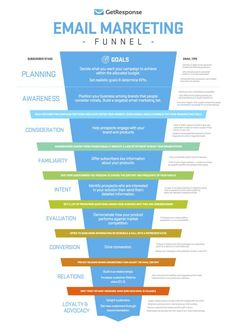 Have a look at all the stages of a email marketing funnel. Email marketing is a real powerful tool you can't ignore. click the link and know tips about email marketing right now! Inbound Marketing, Affiliate Marketing, Marketing Mail, Marketing Trends, Marketing Website, Marketing Online, Email Marketing Strategy, Marketing Tools, Content Marketing