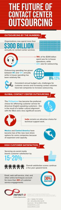 The Future of Contact Center Outsourcing [INFOGRAPHIC] #outsourcing