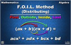 Distributing (FOIL) Method Math Poster