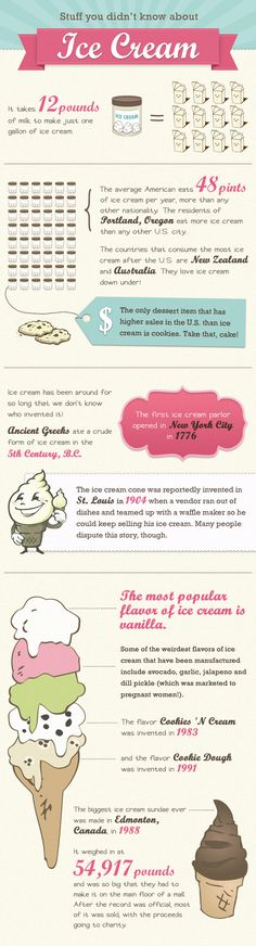 interesting facts about ice cream.