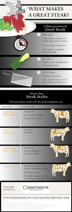 If you want to enjoy tender, well-marbled beef with consistent taste, you should choose steaks made from corn-fed cattle. Learn more about what to expect from the perfect steak in this infographic from a restaurant in Orlando. Source: