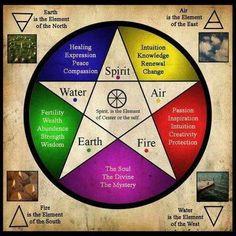 Air, Fire, Earth. Water, Spirit