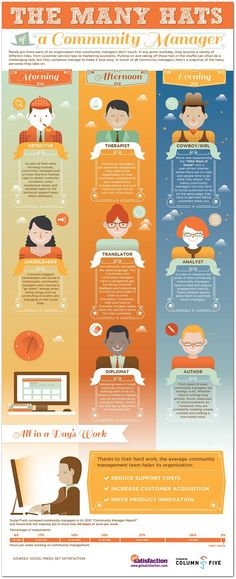A true representation of the role of a Community Manager - and that means sometimes 50 hours of work a week managing the online community. See the 8 Different Hats of a Community Manager Inbound Marketing, Marketing Trends, Marketing Digital, Content Marketing, Social Media Marketing, Social Networks, Online Marketing, Internet Marketing, Web 2.0