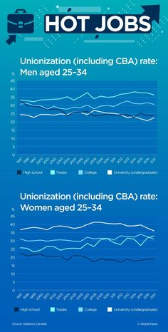 A look at the rate unionization for both Canadian men and women, including CBA from 1997 to Good Paying Jobs, Canadian Men, University Degree, Financial News, Global News, Business News, Stock Market, High School, Good Things