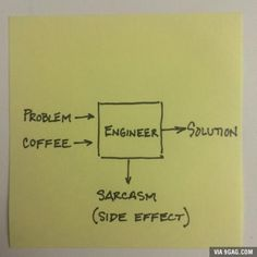 How problems get solved.