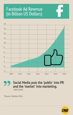 5 Jaw-Dropping Social Media Stats (in Infographics) | Social Media Today