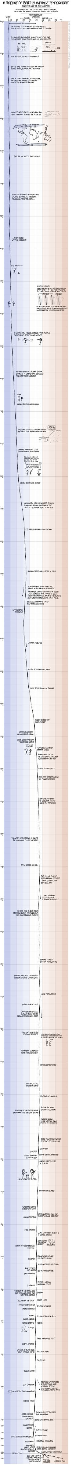 A timeline of Earth's average temperature: in comic form: A new illustration from cartoonist Randall Munroe is equal parts fascinating and terrifying...