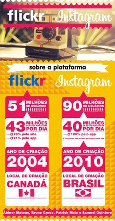 Flickr versus Instagram: um comparativo entre as redes sociais. edialog.com/blog